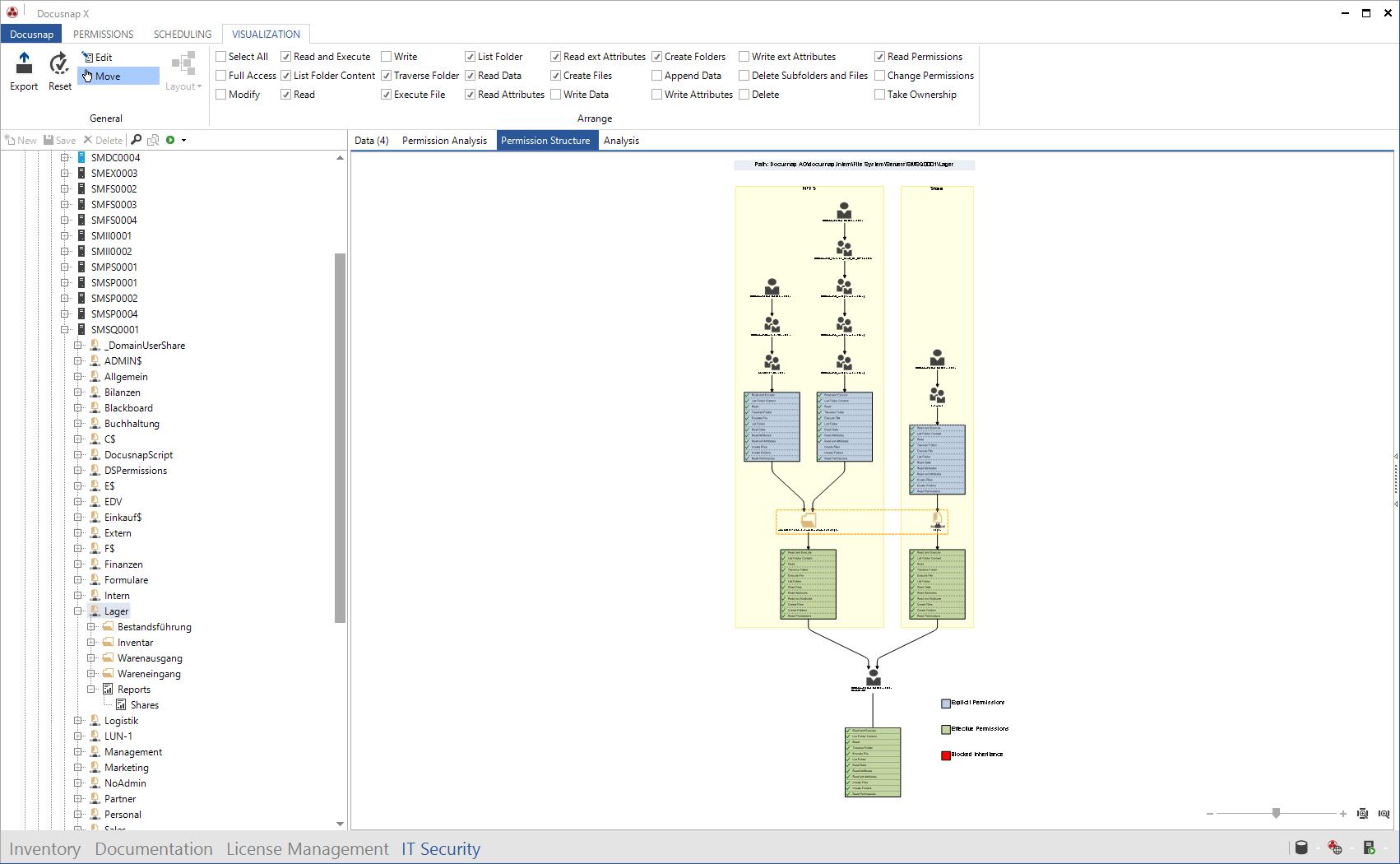 Permission Structure