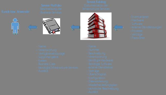 Aufbau Von Service Catalog Und Service Portfolio Blog