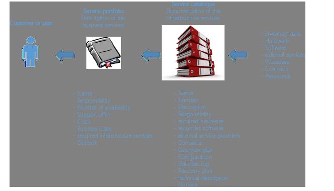 Building Your Service Catalogue and Service Portfolio