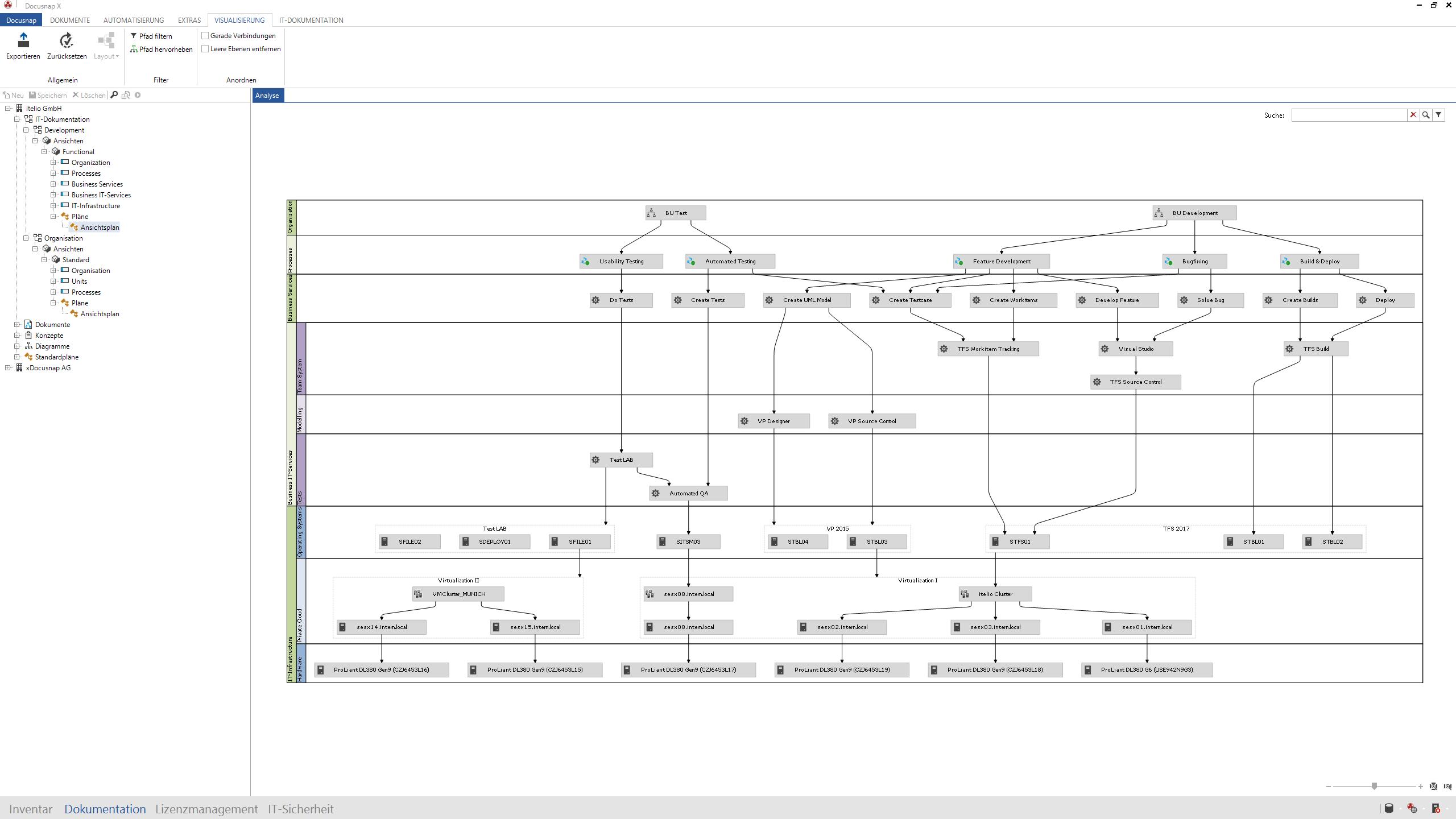 Screenshot: Übersicht der Abhängigkeiten von Prozessen