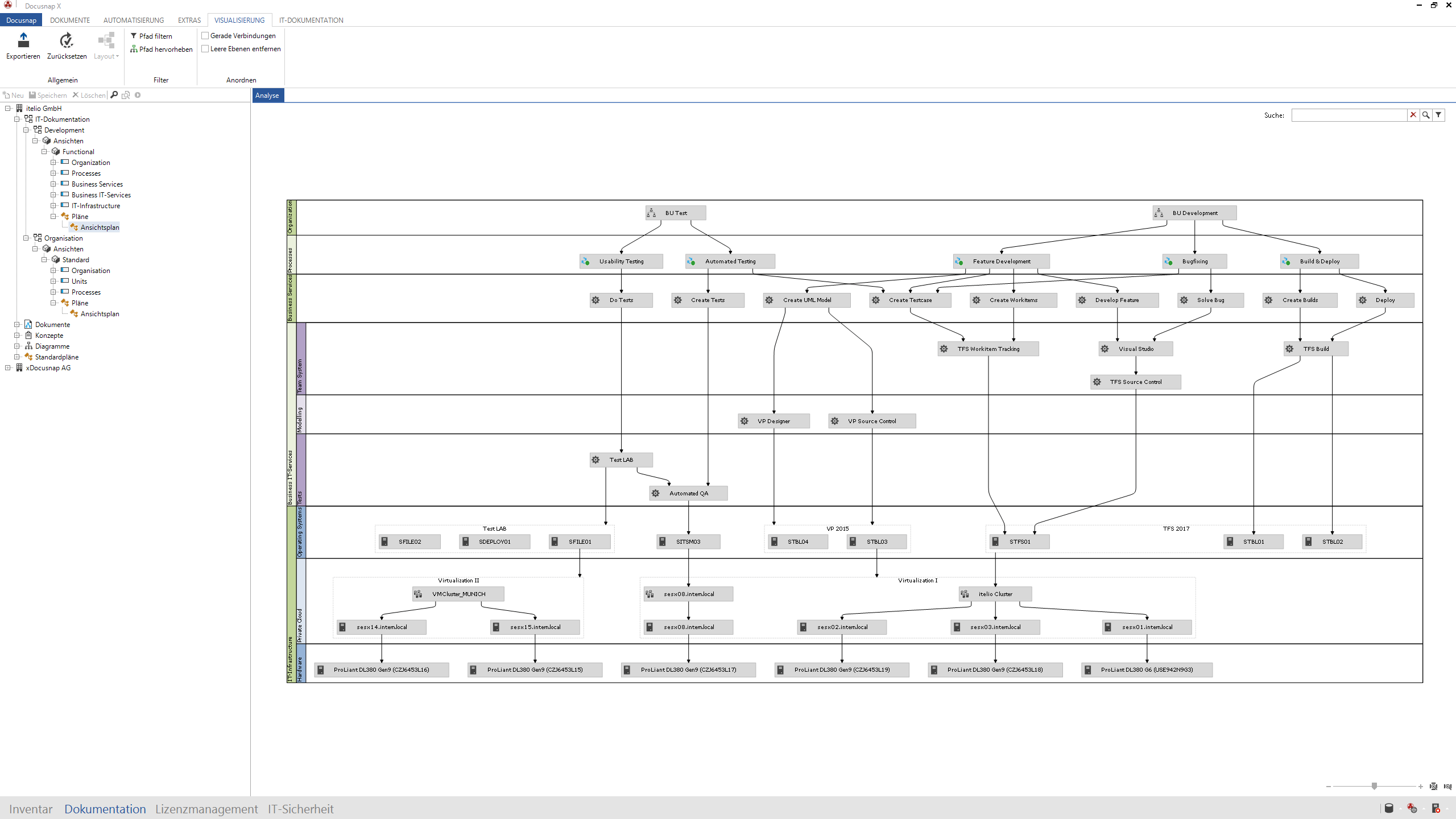 Screenshot: Visualisierung von Prozessen und Services