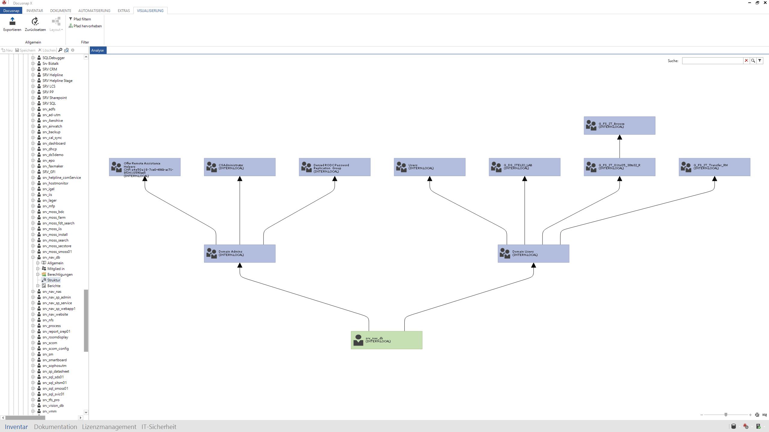Optische Darstellung der Gruppenmitgliedschaften eines Benutzers und deren Verschachtelungen innerhalb des Active Directories